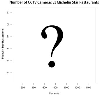 Graph of cctv cameras vs. Michelin Star restaurants